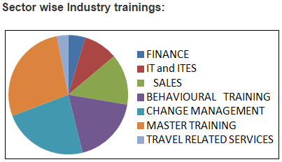 Industry Training Offered By Skyline Management School